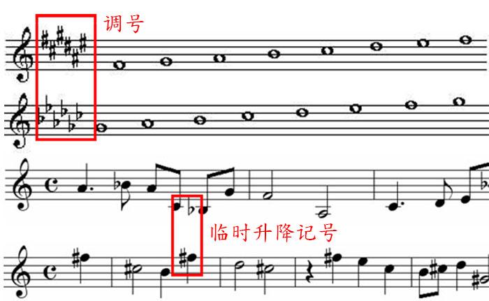 变音记号的用法