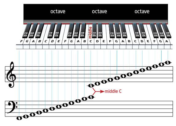 鋼琴與譜表