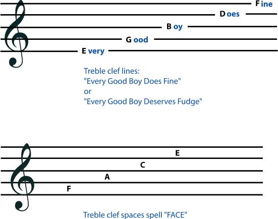 英文記憶高音譜表音名的方法