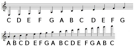 高音谱表的加线