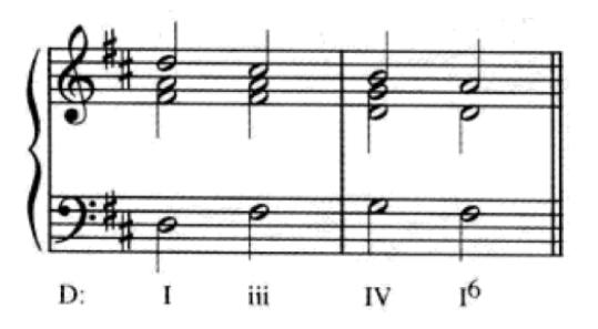 练耳大师预备知识(4)理解罗马数字和弦标记