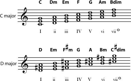 练耳大师官网教程中对罗马数字标记的总结