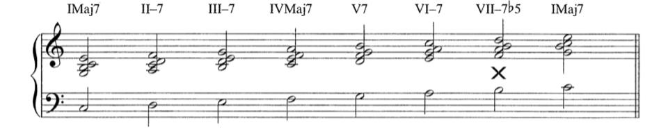 爵士和声理论中的罗马数字标记
