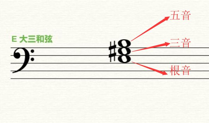 三和弦听辨——Earmaster练耳课堂