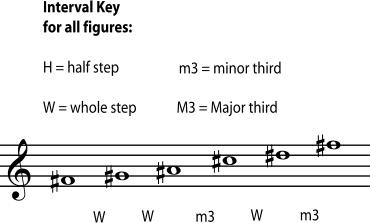 EarMaster入门之五声音阶讲解