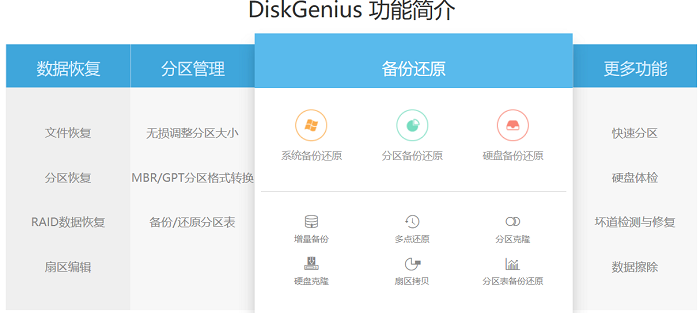 DiskGenius硬盤數據恢復軟件功能