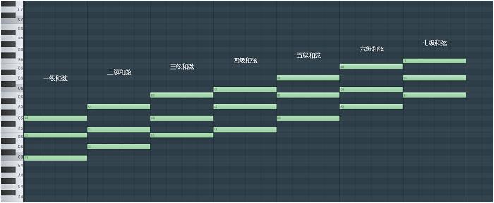 1-7级和弦