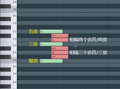 大三和弦的排列规则