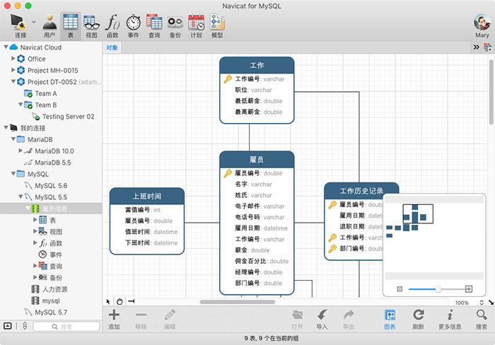 Navicat for MySQL MacER 图表