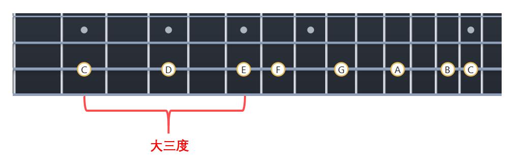 在C大调音阶里,C到E是大三度