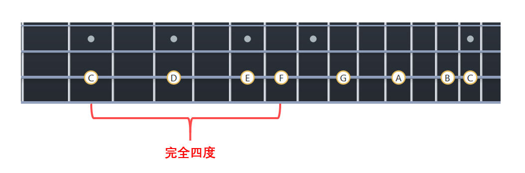 在C大调音阶里,C到F是完全四度
