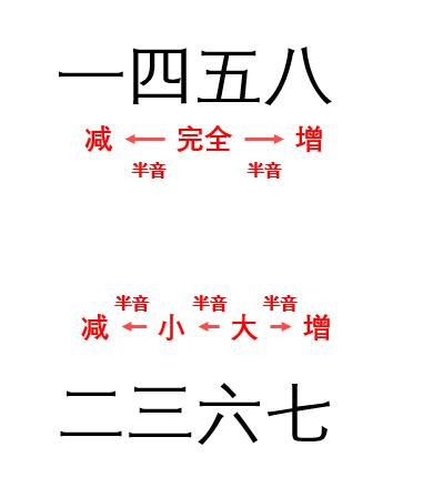 其他音程形容词的概念