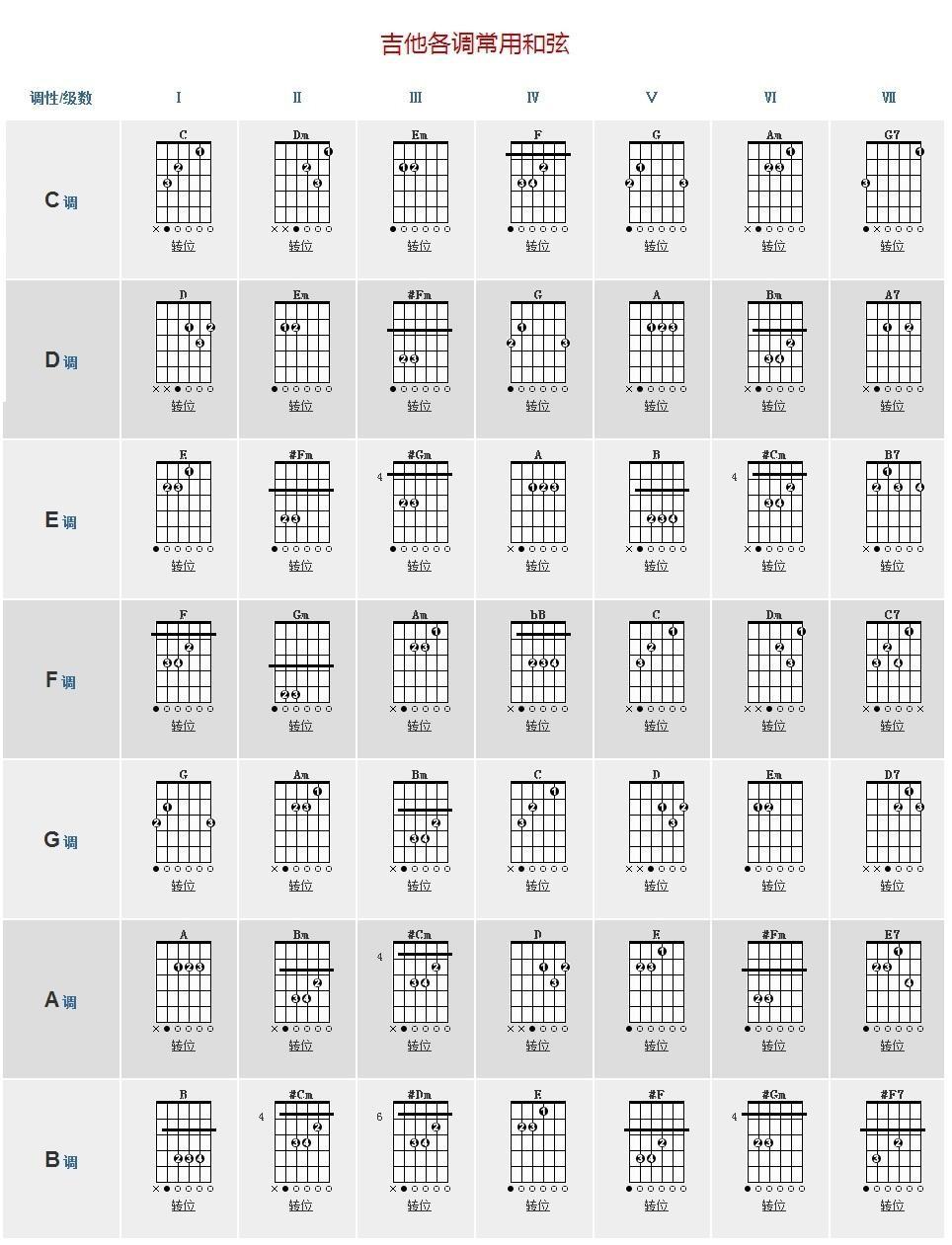 吉他各调常用和弦