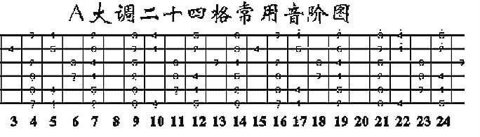 吉他A大调和弦