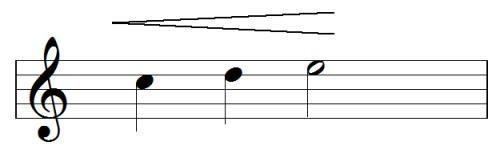 Guitar Pro里的渐强渐弱符号