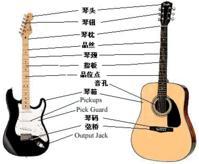 吉他的架构