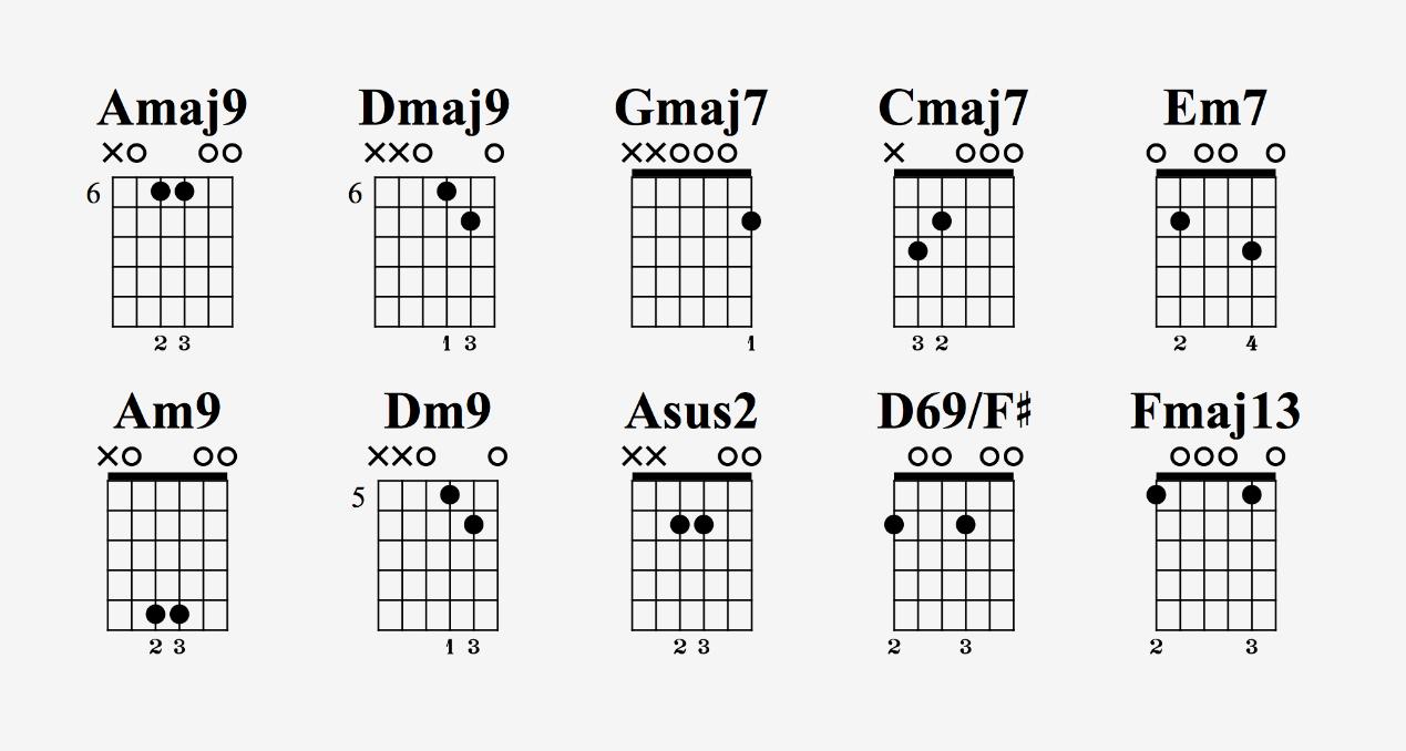 推荐几个简单又好听的吉他和弦
