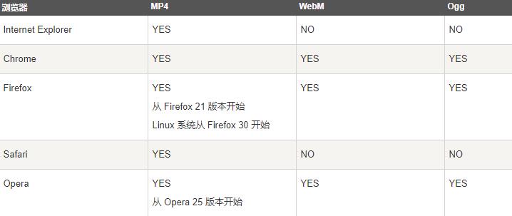 浏览器视频格式兼容性列表
