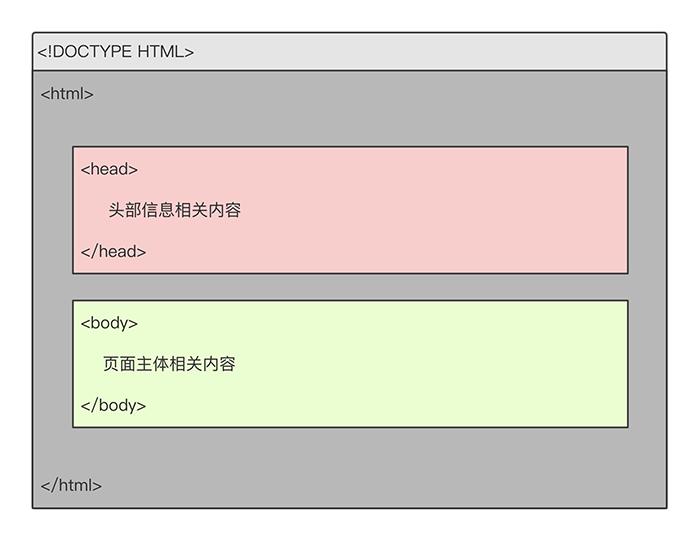 HTML的文档结构