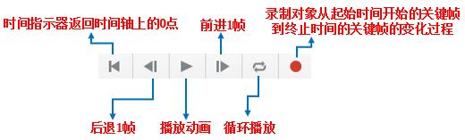 动画播放控制器
