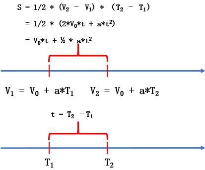 匀加速运动位移公式原理