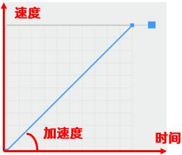 匀加速运动加速度曲线