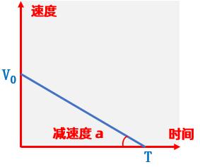 匀减速运动加速度曲线