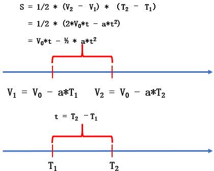匀减速运动位移公式原理