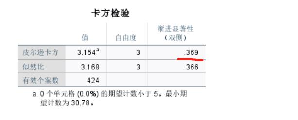 图7:检验结果
