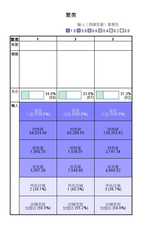 图8:聚类特征表