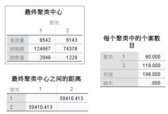 图6:K均值聚类中心