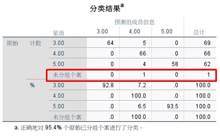 图14:分类结果与预测成员