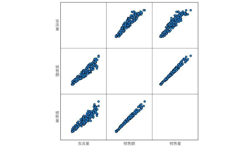 图9:矩阵散点图