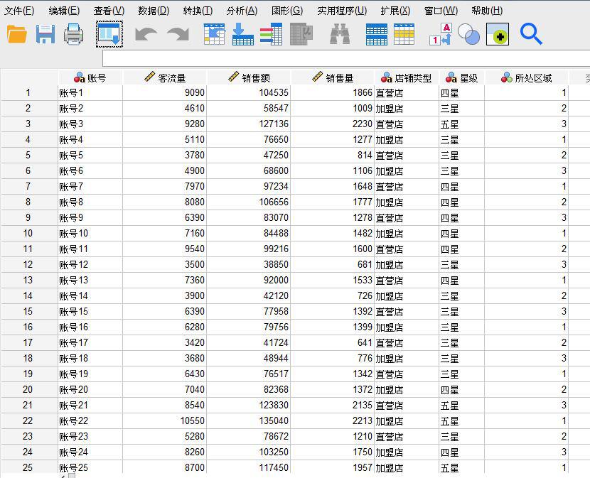图1:销售数据