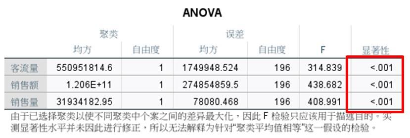 图10:ANOVA检验