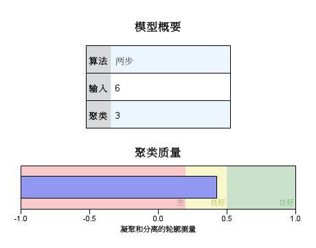 图8:二阶聚类模型概要