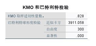 图6:KMO和巴特利特检验
