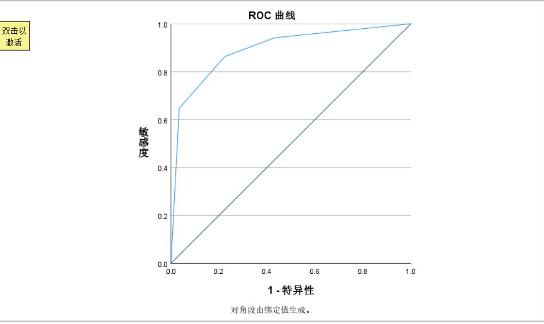 图7:ROC曲线