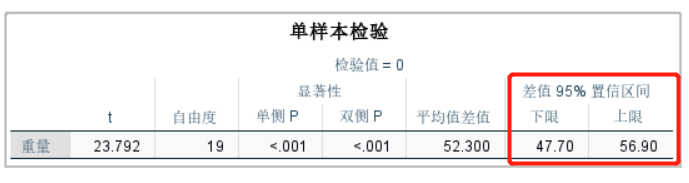 图7:单样本T检验结果