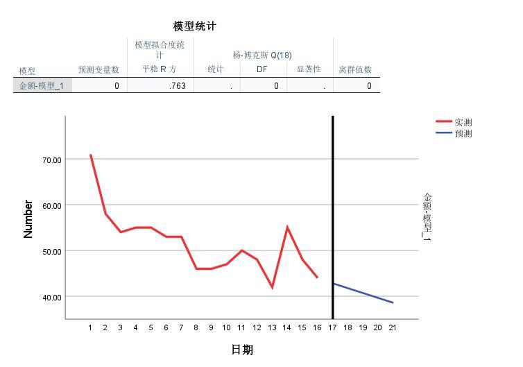 图6:时间序列结果