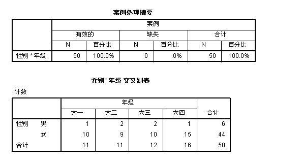 图10:交叉表结果