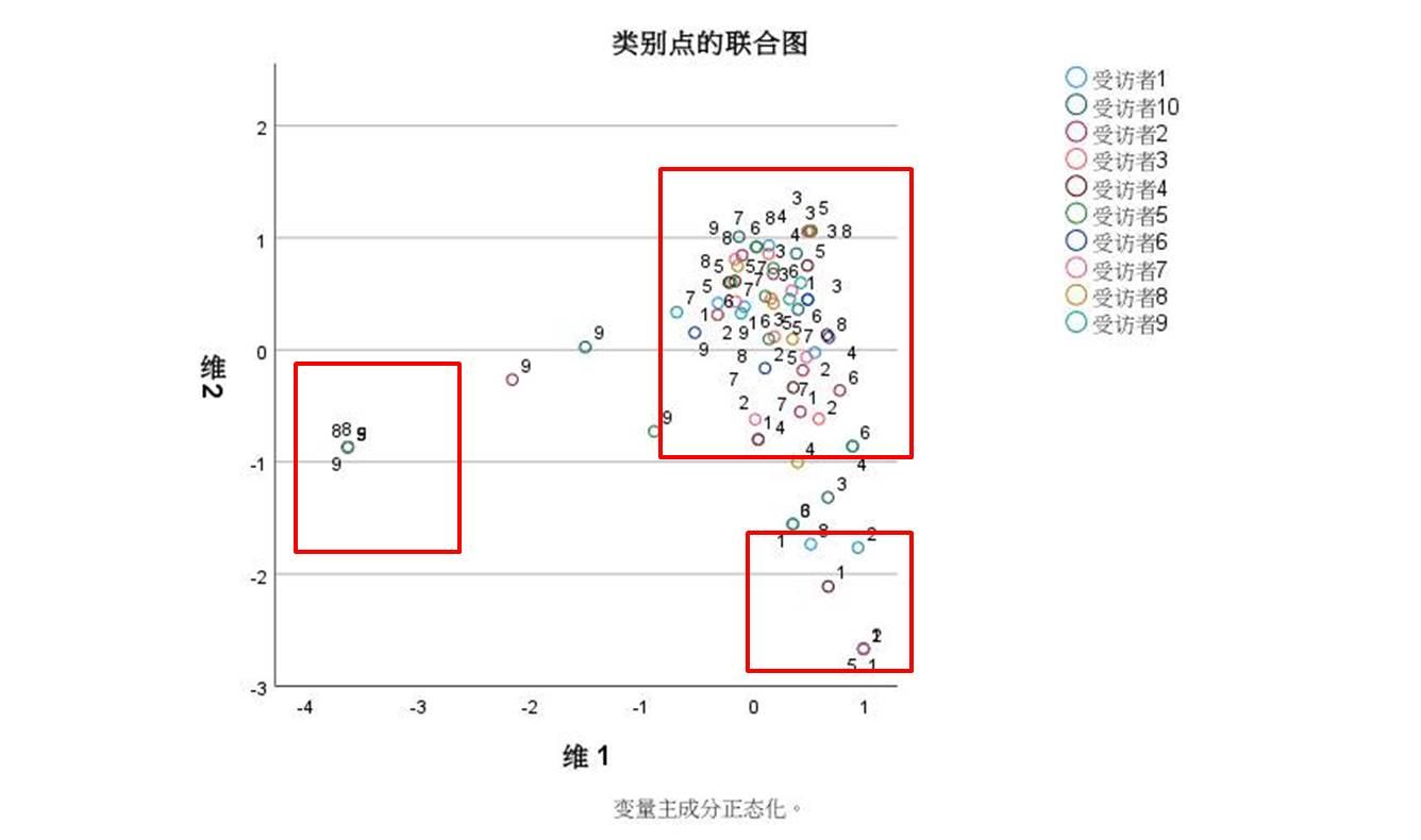 图8:类别点的联合图