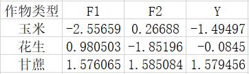 图9主成分得分F与综合评价得分Y
