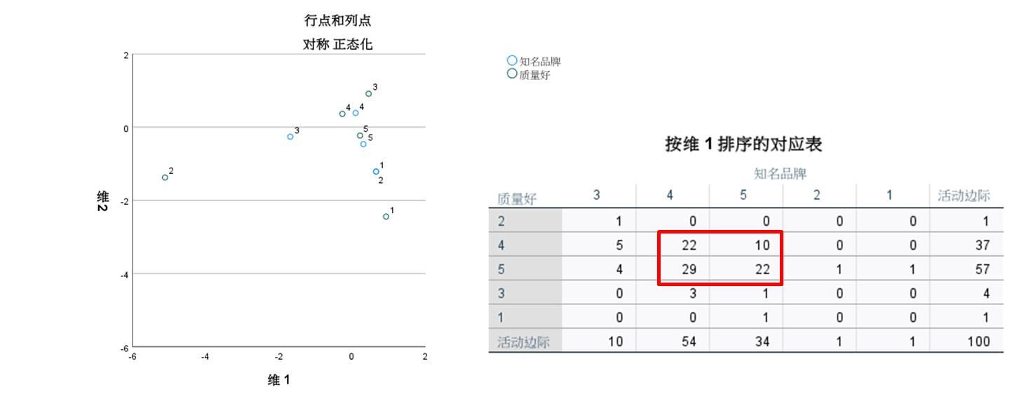 图12:按维1排序的对应表
