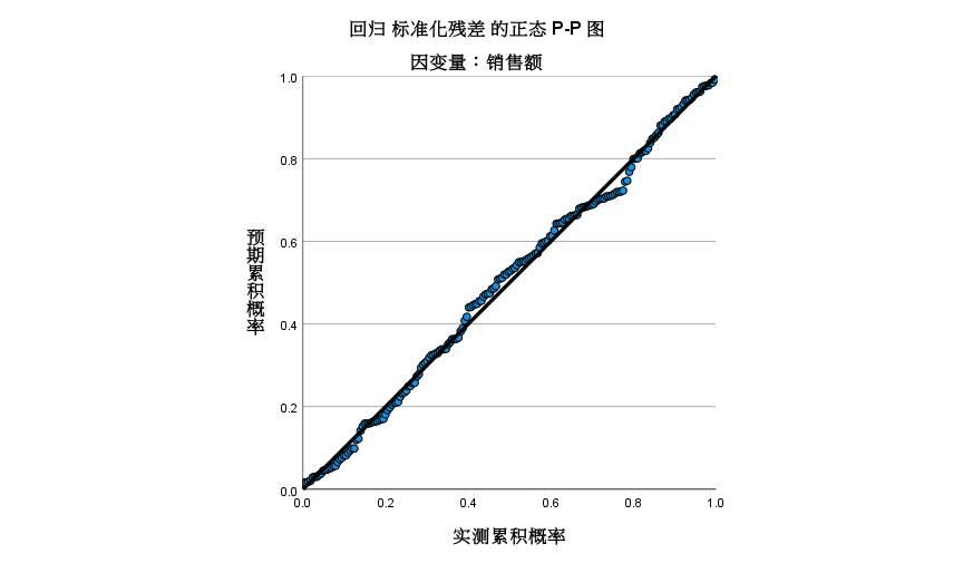 图7:正态P-P图