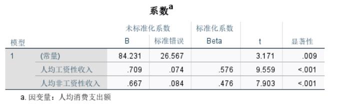 图6:系数数据
