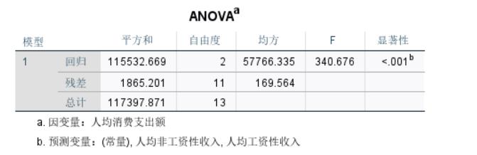 图5:ANOVA分析数据