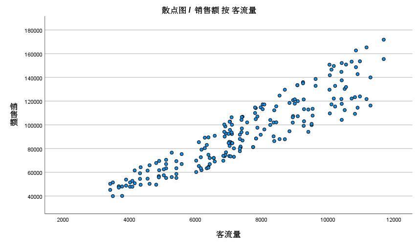 图2:销售额与客流量散点图