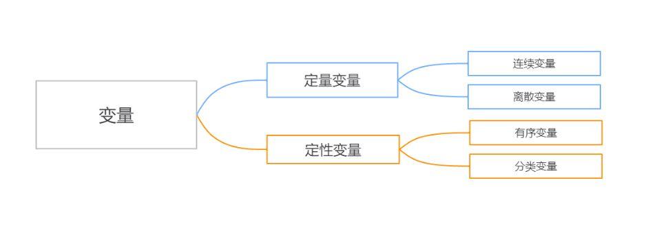 图2:数据变量类型