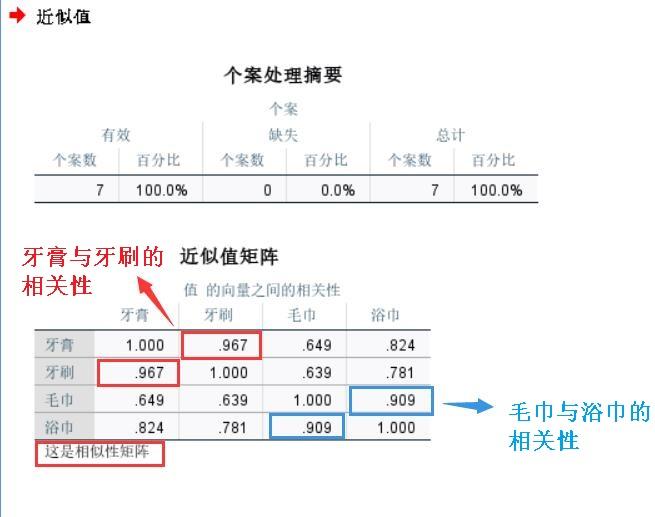 图9:变量间距离测量结果